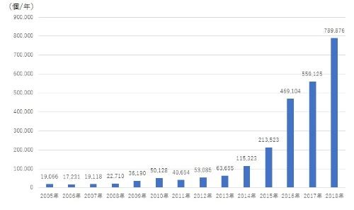 IPアドレス1つ当たりの年間観測パケット数