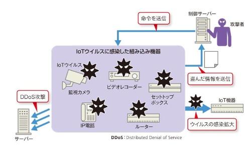 IoTウイルスの概要