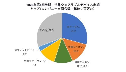 2020年第1四半期(1~3月)における世界のウエアラブル端末の企業別出荷台数。全体の出荷台数は前年同期比29.7%増の7258万台となった。このうち腕時計型は1692万台、リストバンド型は1524万台、耳装着型デバイス(音声アシスタント対応イヤホン・ヘッドホンなど)は3987万台だった