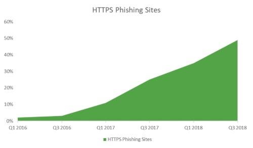 TLSに対応したフィッシングサイトの割合の推移