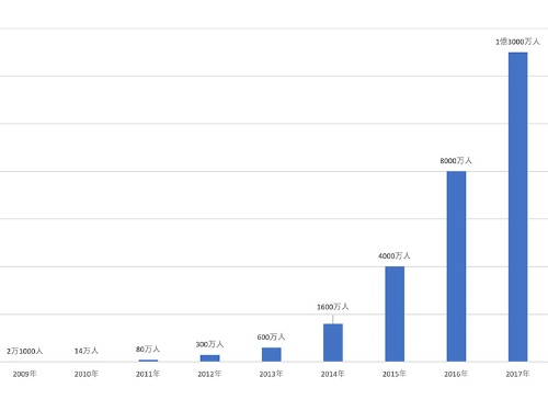 図●Airbnbの年間宿泊者数の推移