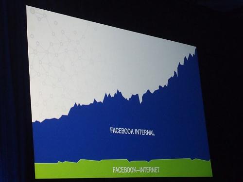 写真2●フェイスブックにおけるネットワークトラフィックの増加トレンド