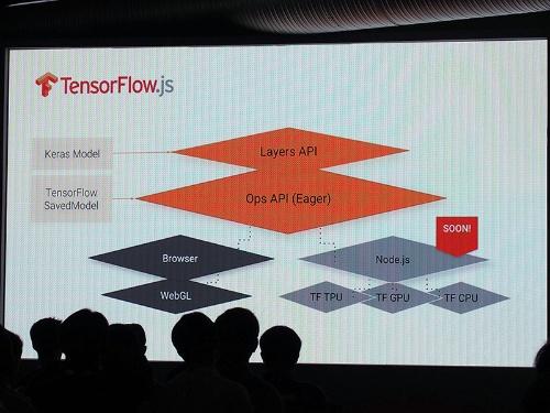 JavaScriptに対応した「TensorFlow.js」