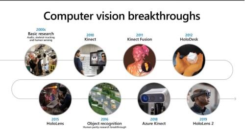 マイクロソフトにおけるコンピュータービジョンのブレークスルー
