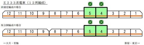 2015年発表時の中央線グリーン車導入位置(出所:JR東日本)