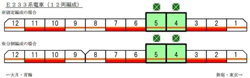 2015年発表時の中央線グリーン車導入位置に、筆者が着色。赤で塗った車両がモーター付き電動車(出所:JR東日本)