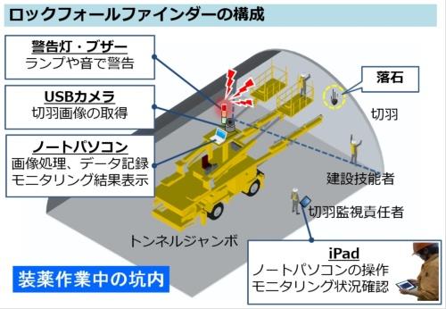 ロックフォールファインダーの構成(出所:大林組)