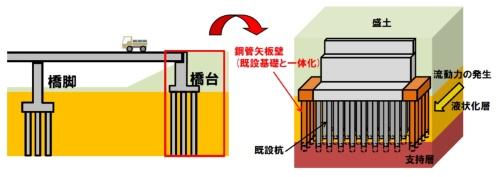 橋台の補強工法の概要。支持層に根入れする格好で鋼管矢板壁を増設し、フーチングを打ち増して既存の橋台に接続する(出所:土木研究所、防災科学技術研究所)