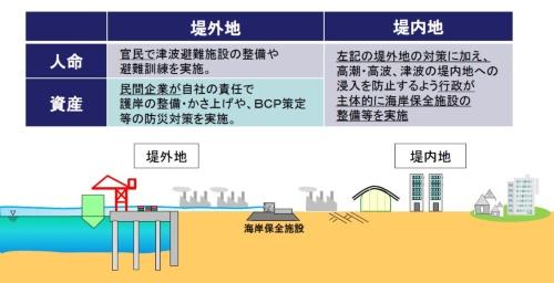 堤外地と堤内地における従来の高潮対策(出所:国土交通省)