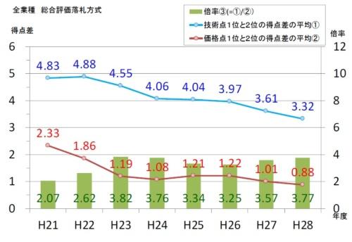 技術点と価格点の1位と2位の得点差の平均(出所:国土交通省)