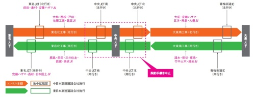 外環道都内区間のトンネル本線と地中拡幅部の工区と施行者(国土交通省や高速道路会社の資料を基に日経コンストラクションが作成)