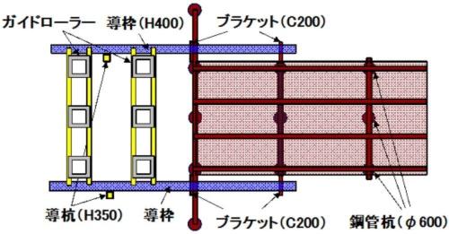 事故当時の作業を示した平面図。ガイドローラーは、仮桟橋の鋼管杭の打ち込み位置を固定するためのもの。その両端を支える導枠は、仮桟橋の両側から張り出させる(資料:西日本高速道路会社)
