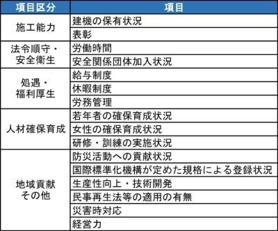専門工事会社の施工能力評価制度の選択項目
