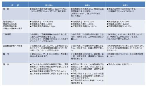 宮城県が4月の会合で示した防潮堤の対応策(資料:宮城県)