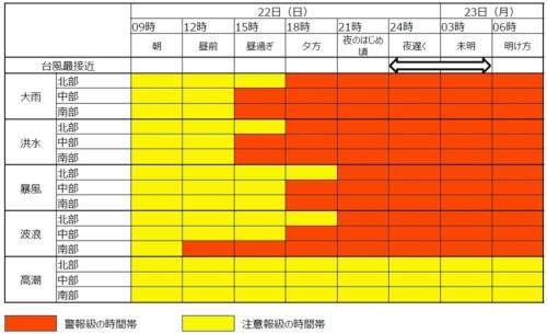 地方の要警戒時間帯をグラフ化した例