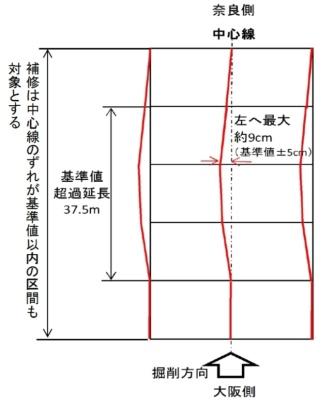■中心線のずれのイメージ