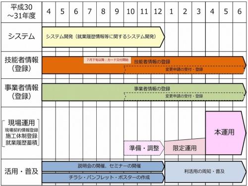 建設キャリアアップシステムの運用スケジュール