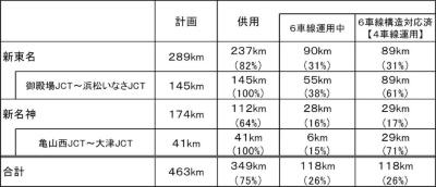新東名高速道路と新名神高速道路の6車線への対応状況