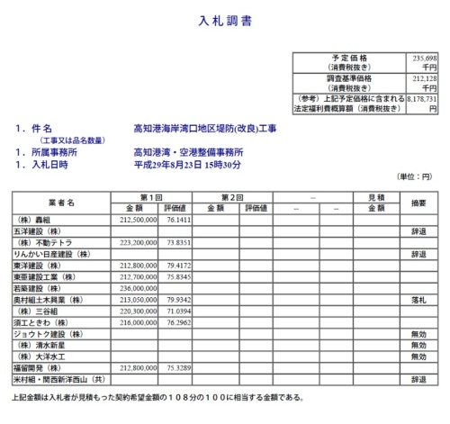 (資料:国土交通省四国地方整備局)