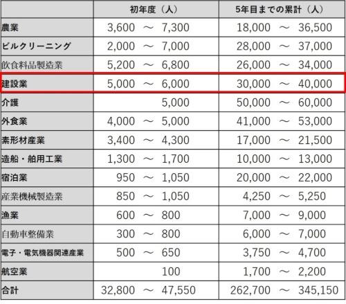新設する在留資格で受け入れる外国人数の目安。法務省の資料を基に日経コンストラクションが作成