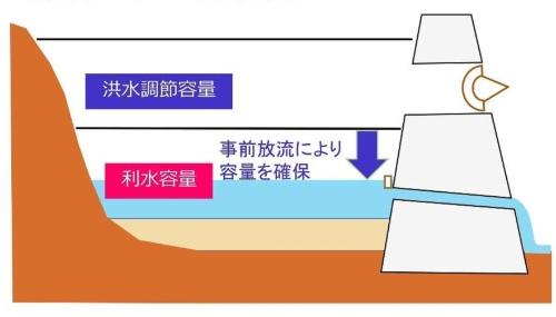 ダムの洪水調節容量と利水容量