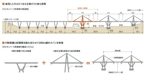 ポルチェベーラ高架橋の崩落箇所と構造システム。取材を基に日経コンストラクションが作成