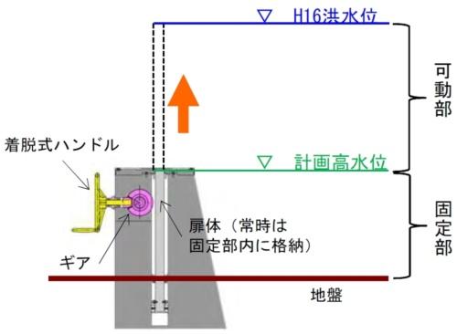 ■垂直起立式の可動式止水壁の構造案