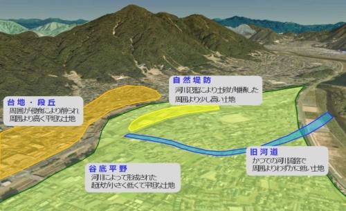 河川の氾濫に対して留意すべき土地の成り立ちのイメージ(資料:国土交通省)