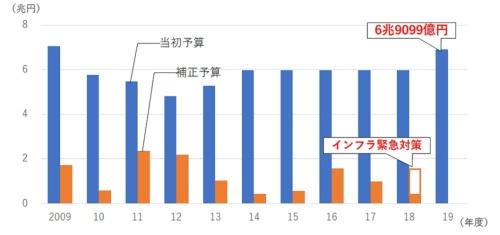 ■ 公共事業関係費の推移