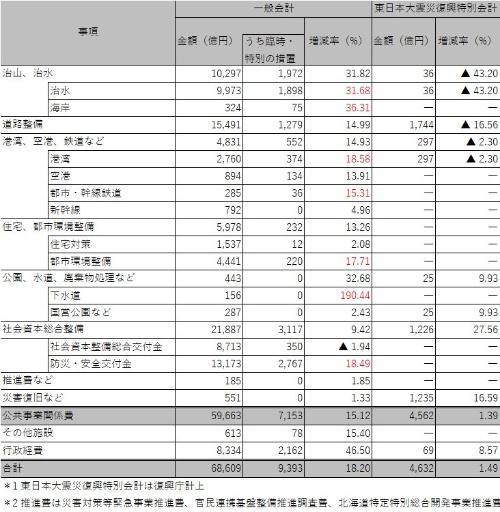 ■ 国土交通省関連の2019年度予算案の概要