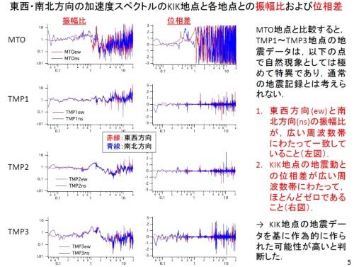 臨時観測点での観測データは、KiK-net益城の観測データを基に作られた可能性が高い(資料:大阪大学)