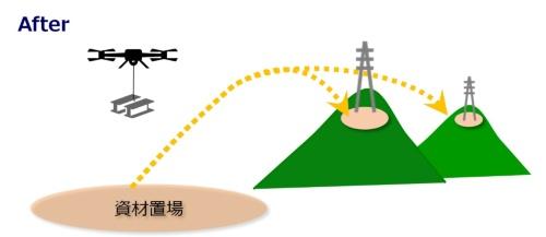 ドローンで大型の重機や資材を運ぶイメージ(資料:東京電力パワーグリッド)