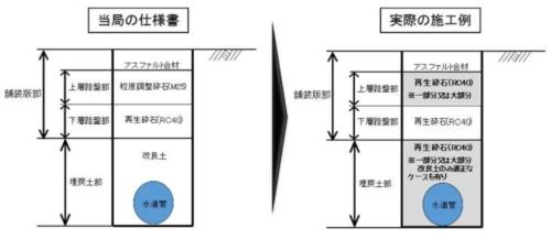 ■埋め戻し材の仕様違反の概要