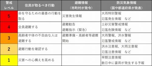 避難情報や防災気象情報のレベル分け