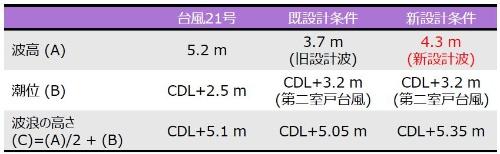 設計波の例。CDLは潮位表基準面(資料:関西エアポート)
