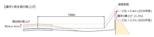 東側護岸の滑走路と護岸のかさ上げのイメージ(資料:関西エアポート)