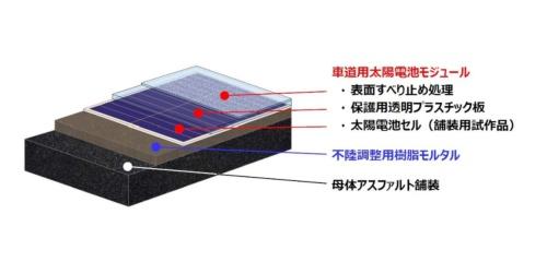 開発した太陽光発電モジュールの模式図(資料:NIPPO)
