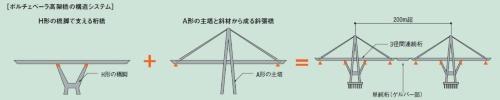 ポルチェベーラ高架橋の構造システム。関文夫・日本大学教授の資料を基に日経コンストラクションが作成