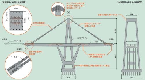 崩落したP9主塔の詳細。取材を基に日経コンストラクションが作成