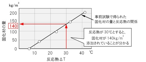 塩酸を加えて生じる反応熱から固化材の量が分かる。改良工事の前に行う事前試験で得た結果を基に算出する(資料:大林組)