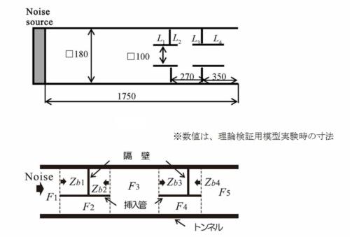 新型の消音装置のモデル化(資料:佐藤工業)