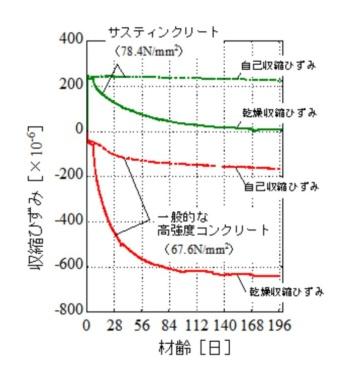 サスティンクリートと一般的な高強度コンクリートが起こす自己収縮と乾燥収縮のひずみの比較。サスティンクリートの乾燥収縮のひずみが正味ゼロであることが分かる(資料:三井住友建設)