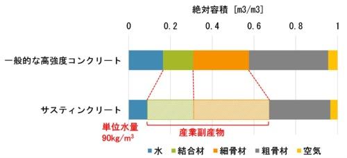 セメントを使わないサスティンクリートの配合例。一般的な高強度コンクリートと比べて産業副産物で構成する割合が多く、単位水量は少ない(資料:三井住友建設)