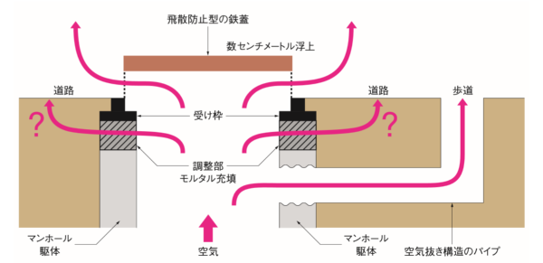 マンホールのイメージ図。飛散防止型の鉄蓋の隙間や空気抜き構造のパイプから排出しきれなかった空気が、鉄蓋とマンホール躯体の接続部(図の調整部)から噴き出して、付近の道路を破損させたとみられる。取材などを基に日経コンストラクションが作成