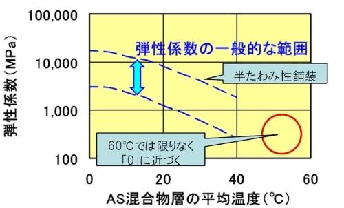 アスファルトの温度と弾性係数の関係。温度の上昇に伴い、応力に対して変形しやすくなる(資料:国土交通省)