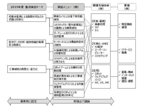 中日本高速道路会社が指定する重点検討テーマを、高速道路で実証する具体的な技術に当てはめていく(資料:中日本高速道路会社)