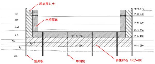 水槽の断面図。福島県の資料に日経コンストラクションが加筆