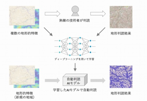 AIで地形を判読する技術のイメージ。熟練の地質技術者が判別した結果から、AIが潜在的な土砂災害の危険箇所の特徴を学習する(資料:応用地質)