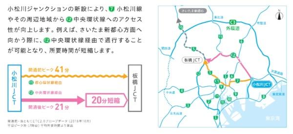 千葉方面から埼玉方面への所要時間が20分短縮されるという(資料:首都高速道路会社)
