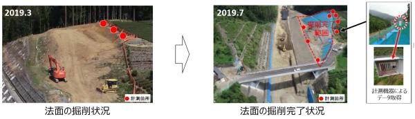 南部IC―富沢IC間では、地滑り発生の恐れのある法面の切り土工事で、計測箇所を増やして変位を計測しながら、慎重に施工を進めたという(資料:国土交通省甲府河川国道事務所)